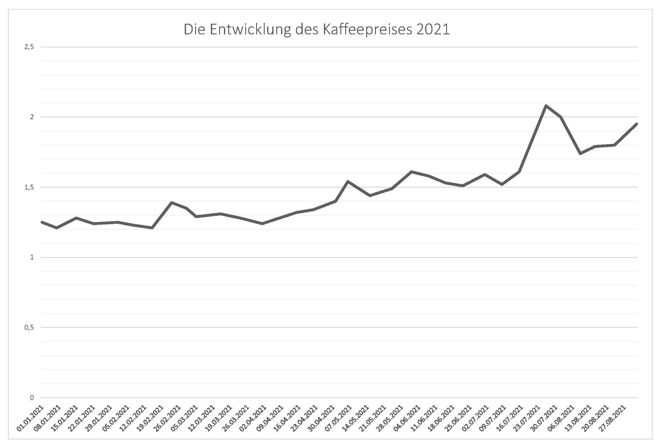 Entwicklung Kaffeepreis Grafik 2021